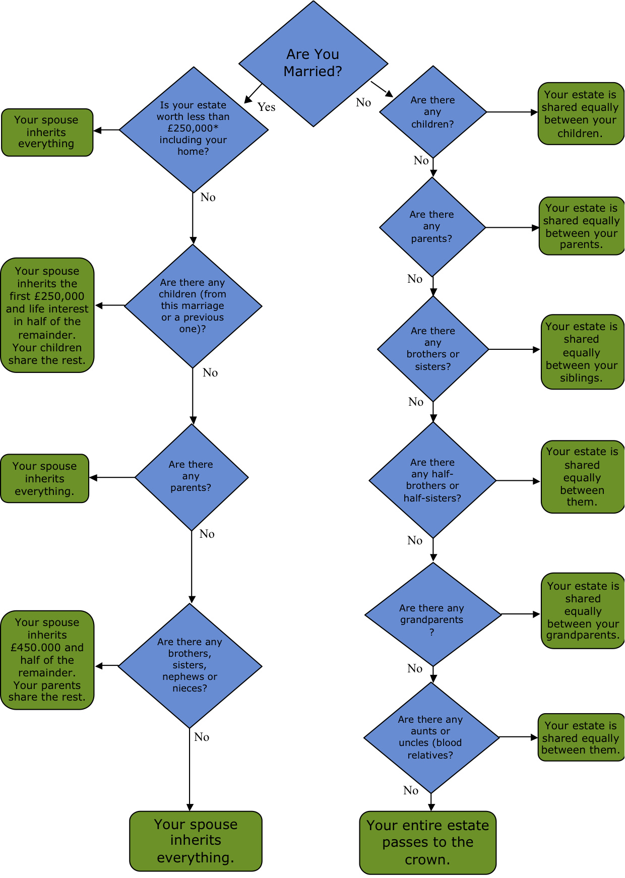 Laws of Intestacy Flowchart Diagram